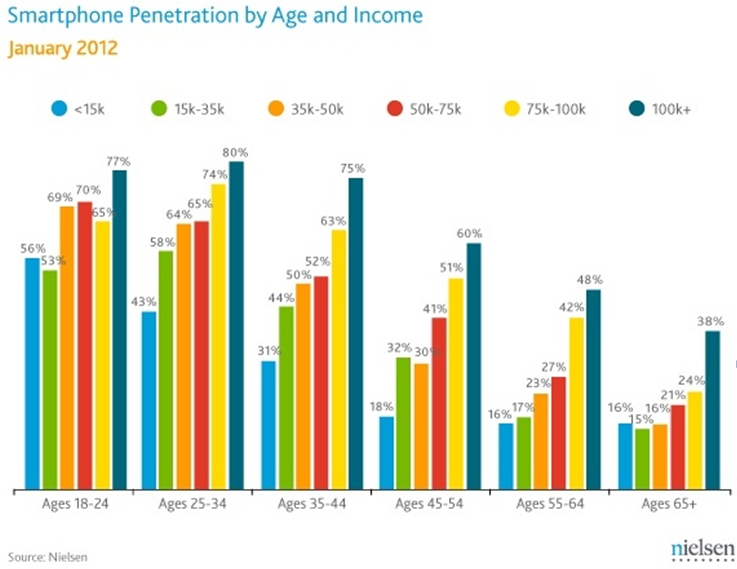 Smartphone Penetration by Age and Income